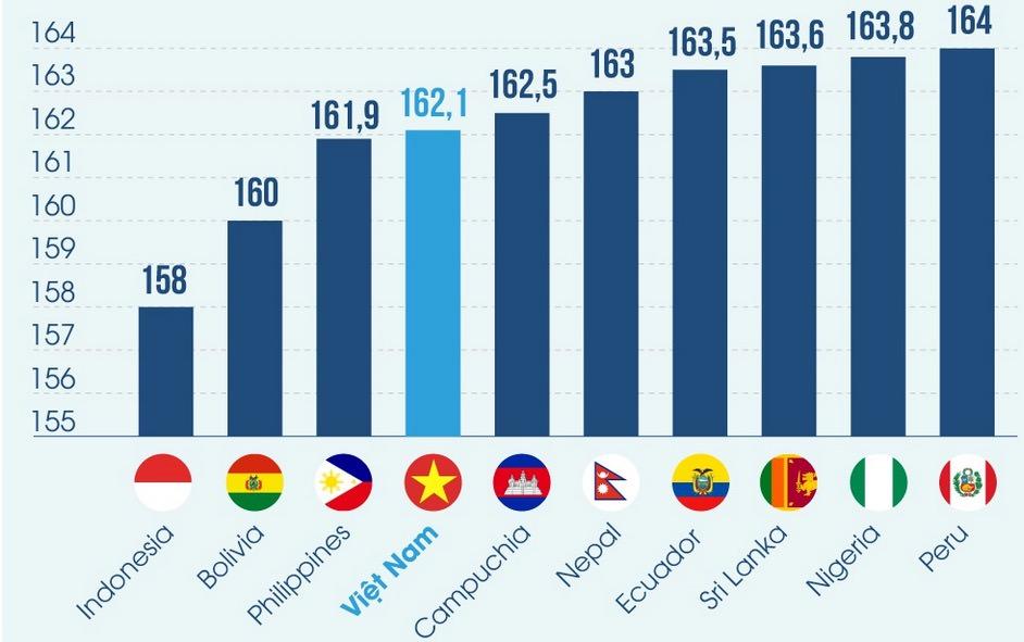 身長 アメリカ 人 平均